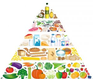 complementary food pyramid