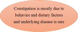 Constipation is mostly due to behavior and dietary factors